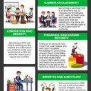 Top 6 Reasons you Should Become a CPA [INFOGRAPHIC]